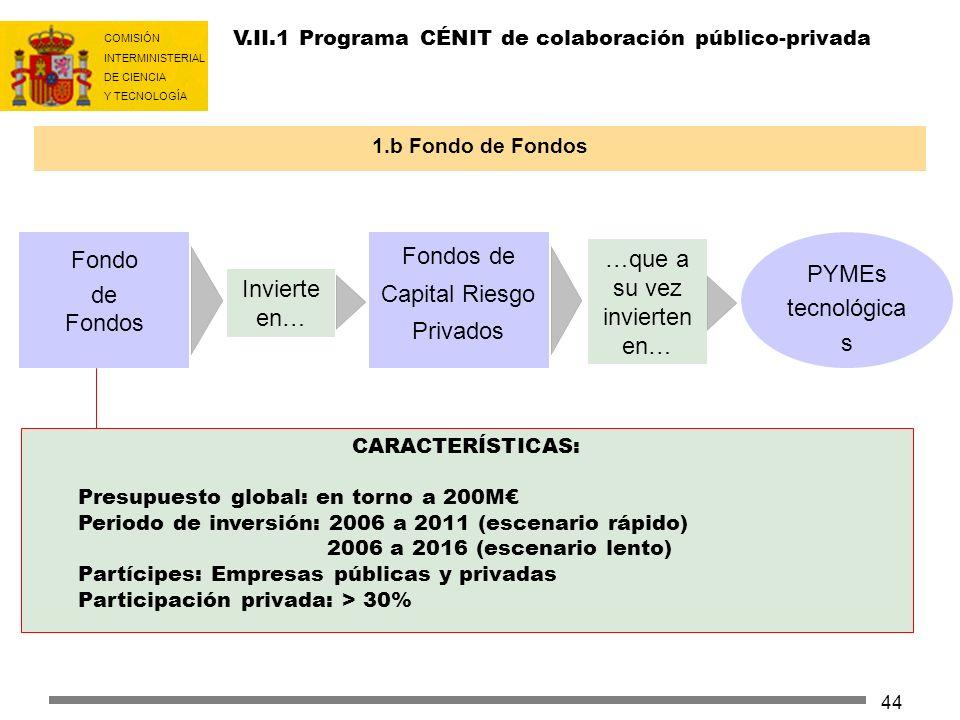 Fondos de Capital Riesgo Privados PYMEs tecnológicas