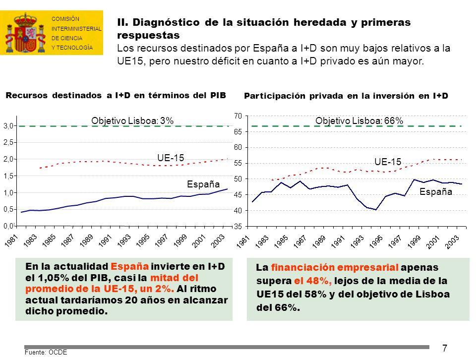 II. Diagnóstico de la situación heredada y primeras respuestas Los recursos destinados por España a I+D son muy bajos relativos a la UE15, pero nuestro déficit en cuanto a I+D privado es aún mayor.