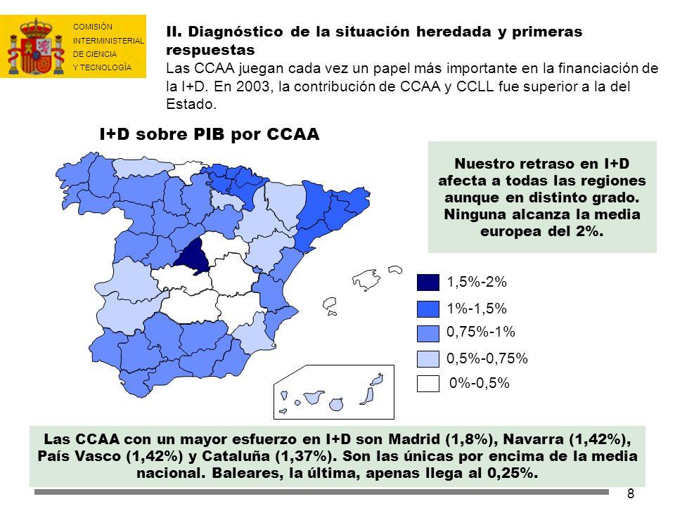 II. Diagnóstico de la situación heredada y primeras respuestas Las CCAA juegan cada vez un papel más importante en la financiación de la I+D. En 2003, la contribución de CCAA y CCLL fue superior a la del Estado.