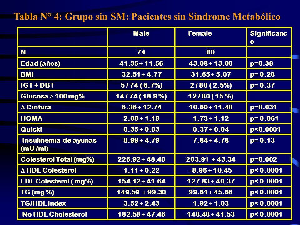 Tabla N° 4: Grupo sin SM: Pacientes sin Síndrome Metabólico