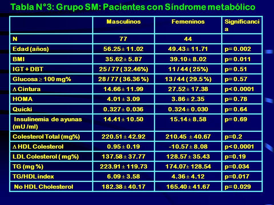 Tabla N°3: Grupo SM: Pacientes con Síndrome metabólico