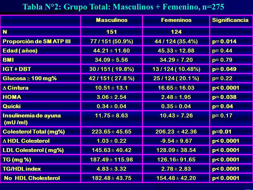 Tabla N°2: Grupo Total: Masculinos + Femenino, n=275