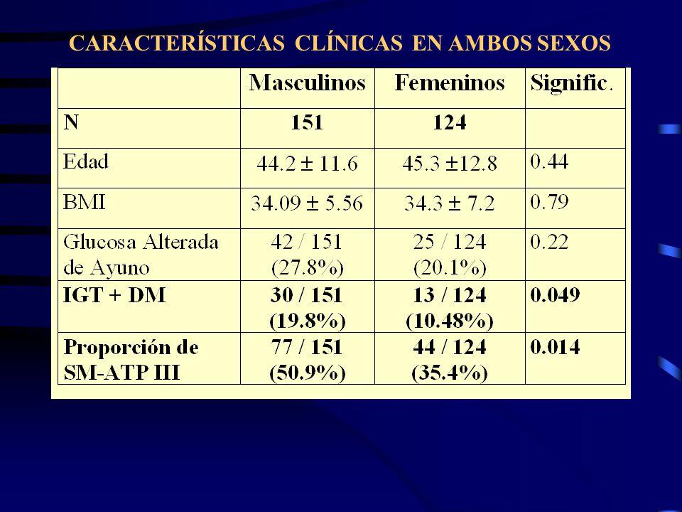 CARACTERÍSTICAS CLÍNICAS EN AMBOS SEXOS