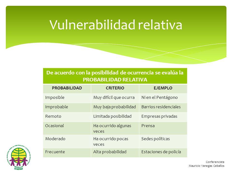 Vulnerabilidad relativa