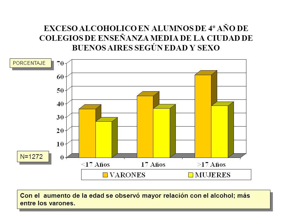EXCESO ALCOHOLICO EN ALUMNOS DE 4º AÑO DE COLEGIOS DE ENSEÑANZA MEDIA DE LA CIUDAD DE BUENOS AIRES SEGÚN EDAD Y SEXO