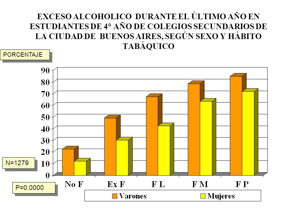 EXCESO ALCOHOLICO DURANTE EL ÚLTIMO AÑO EN ESTUDIANTES DE 4° AÑO DE COLEGIOS SECUNDARIOS DE LA CIUDAD DE BUENOS AIRES, SEGÚN SEXO Y HÁBITO TABÁQUICO