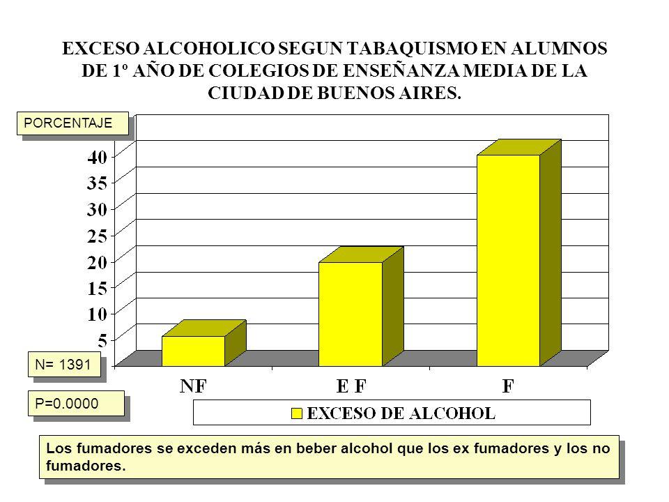 EXCESO ALCOHOLICO SEGUN TABAQUISMO EN ALUMNOS DE 1º AÑO DE COLEGIOS DE ENSEÑANZA MEDIA DE LA CIUDAD DE BUENOS AIRES.