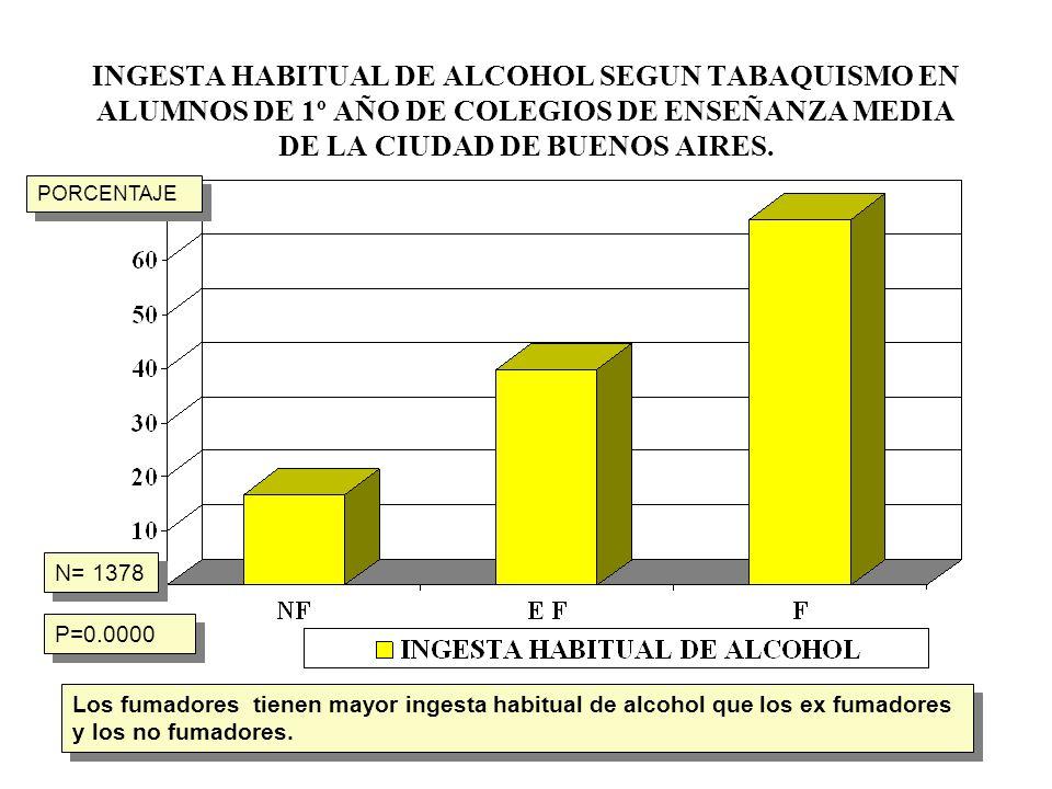 INGESTA HABITUAL DE ALCOHOL SEGUN TABAQUISMO EN ALUMNOS DE 1º AÑO DE COLEGIOS DE ENSEÑANZA MEDIA DE LA CIUDAD DE BUENOS AIRES.