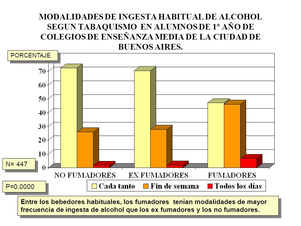 MODALIDADES DE INGESTA HABITUAL DE ALCOHOL SEGUN TABAQUISMO EN ALUMNOS DE 1º AÑO DE COLEGIOS DE ENSEÑANZA MEDIA DE LA CIUDAD DE BUENOS AIRES.