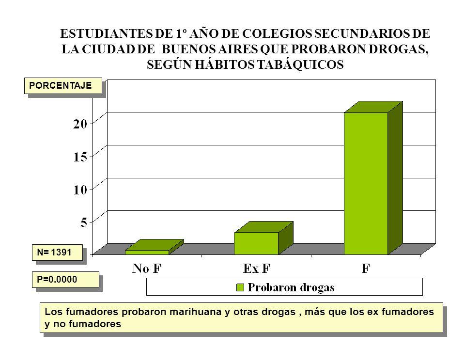 ESTUDIANTES DE 1º AÑO DE COLEGIOS SECUNDARIOS DE LA CIUDAD DE BUENOS AIRES QUE PROBARON DROGAS, SEGÚN HÁBITOS TABÁQUICOS