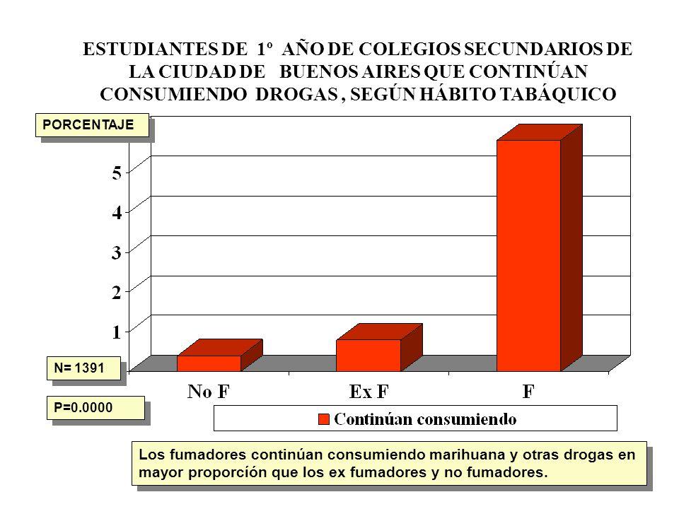 ESTUDIANTES DE 1º AÑO DE COLEGIOS SECUNDARIOS DE LA CIUDAD DE BUENOS AIRES QUE CONTINÚAN CONSUMIENDO DROGAS , SEGÚN HÁBITO TABÁQUICO