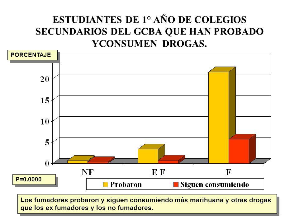 ESTUDIANTES DE 1° AÑO DE COLEGIOS SECUNDARIOS DEL GCBA QUE HAN PROBADO YCONSUMEN DROGAS.
