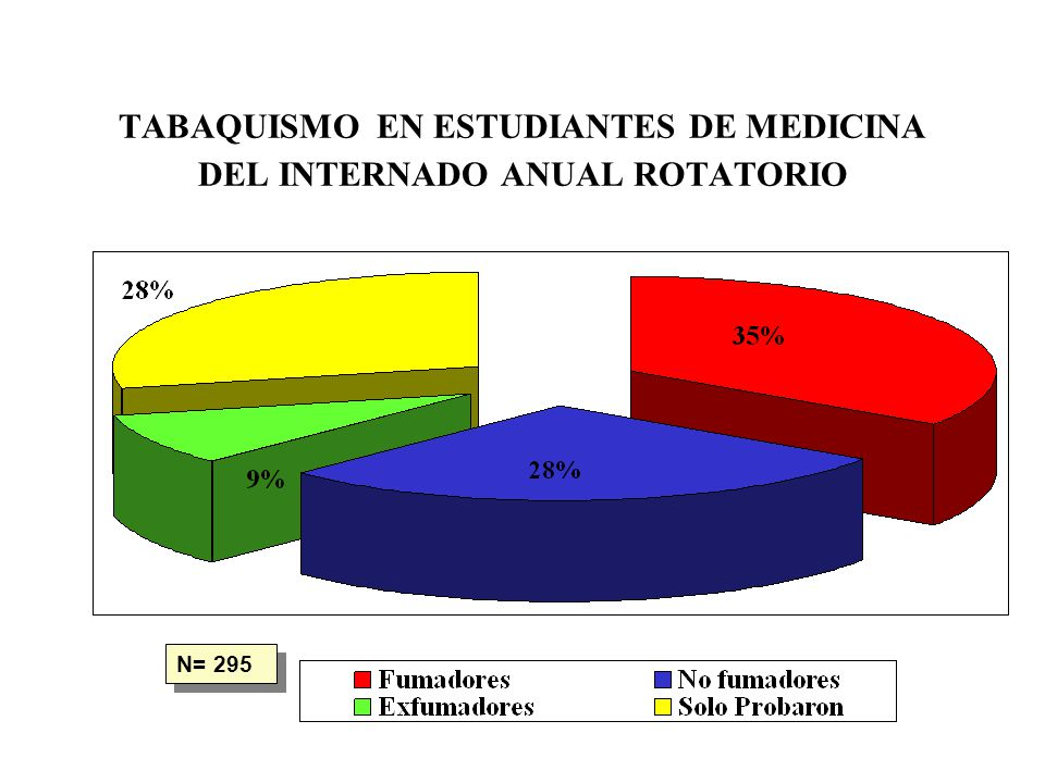 TABAQUISMO EN ESTUDIANTES DE MEDICINA DEL INTERNADO ANUAL ROTATORIO