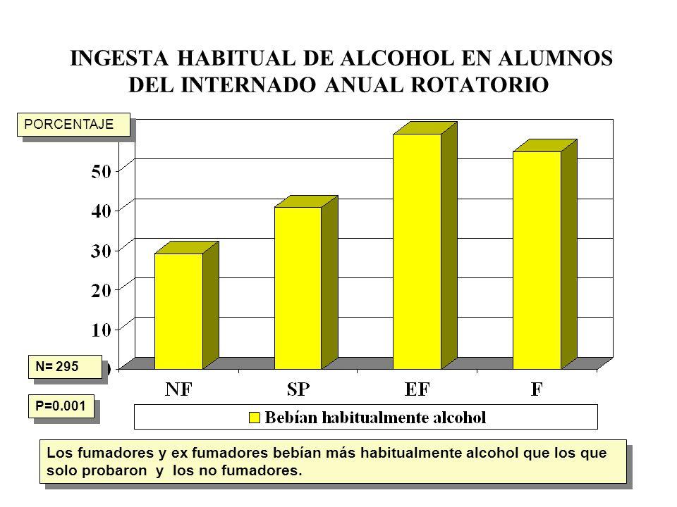 INGESTA HABITUAL DE ALCOHOL EN ALUMNOS DEL INTERNADO ANUAL ROTATORIO