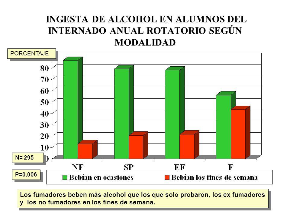 INGESTA DE ALCOHOL EN ALUMNOS DEL INTERNADO ANUAL ROTATORIO SEGÚN MODALIDAD