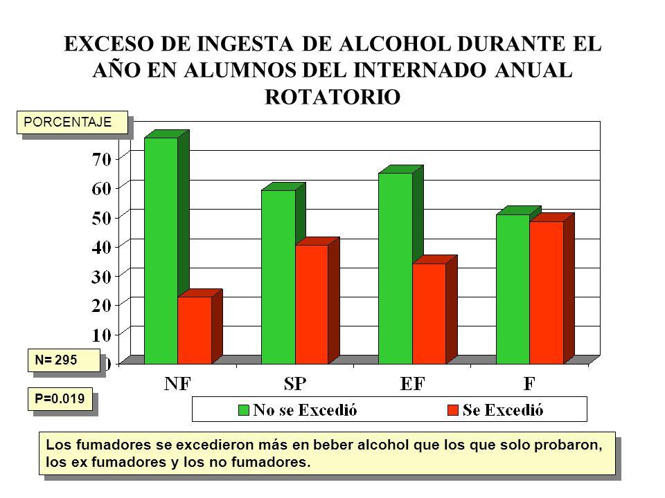EXCESO DE INGESTA DE ALCOHOL DURANTE EL AÑO EN ALUMNOS DEL INTERNADO ANUAL ROTATORIO