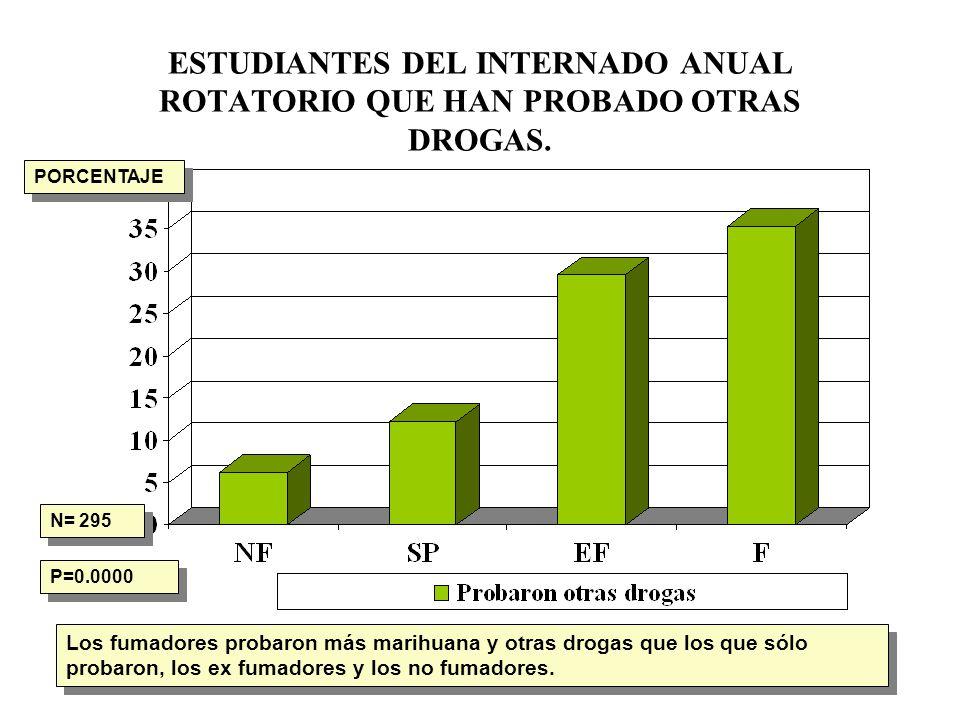 ESTUDIANTES DEL INTERNADO ANUAL ROTATORIO QUE HAN PROBADO OTRAS DROGAS.