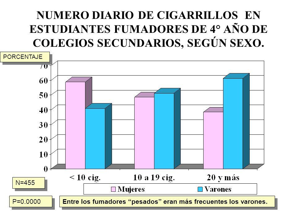 NUMERO DIARIO DE CIGARRILLOS EN ESTUDIANTES FUMADORES DE 4° AÑO DE COLEGIOS SECUNDARIOS, SEGÚN SEXO.