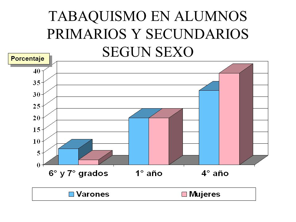 TABAQUISMO EN ALUMNOS PRIMARIOS Y SECUNDARIOS SEGUN SEXO