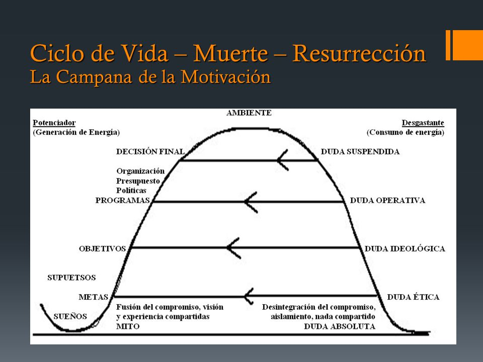 Ciclo de Vida – Muerte – Resurrección La Campana de la Motivación
