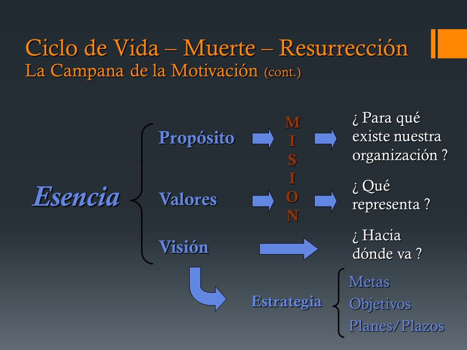 Ciclo de Vida – Muerte – Resurrección La Campana de la Motivación (cont.)