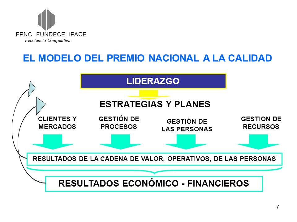 EL MODELO DEL PREMIO NACIONAL A LA CALIDAD