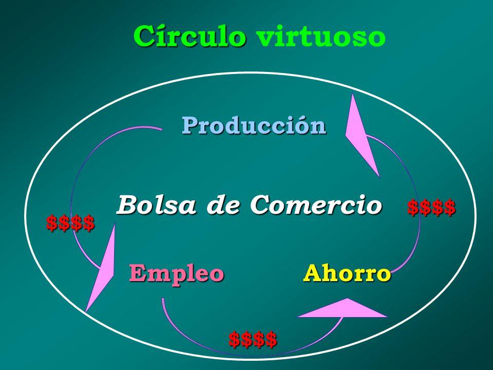 Círculo virtuoso Bolsa de Comercio Producción Empleo Ahorro $$$$ $$$$