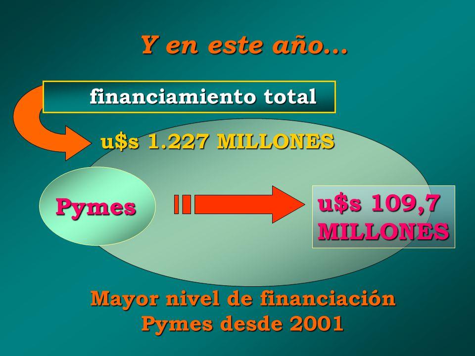 Mayor nivel de financiación Pymes desde 2001
