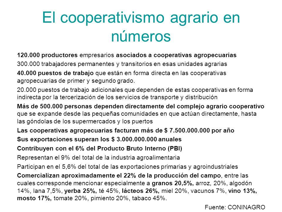 El cooperativismo agrario en números