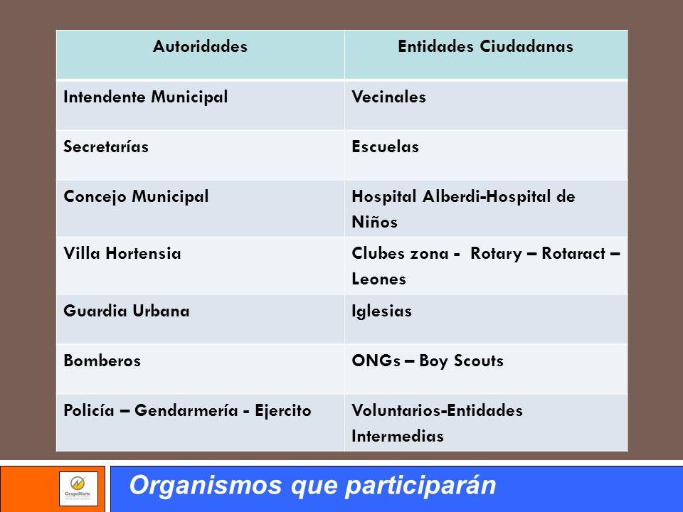 Organismos que participarán