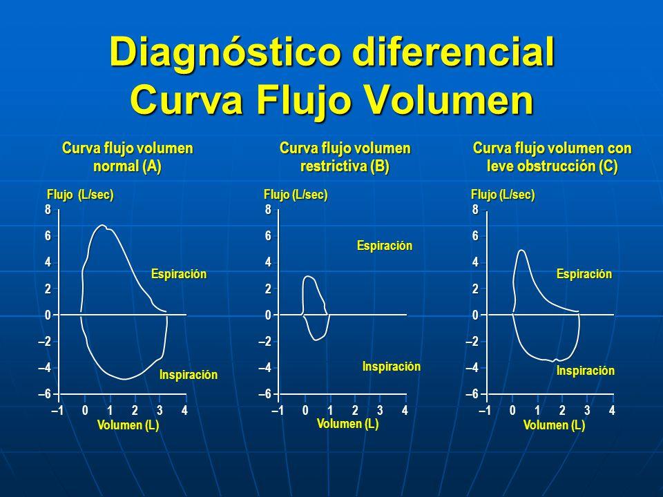 Diagnóstico diferencial Curva Flujo Volumen