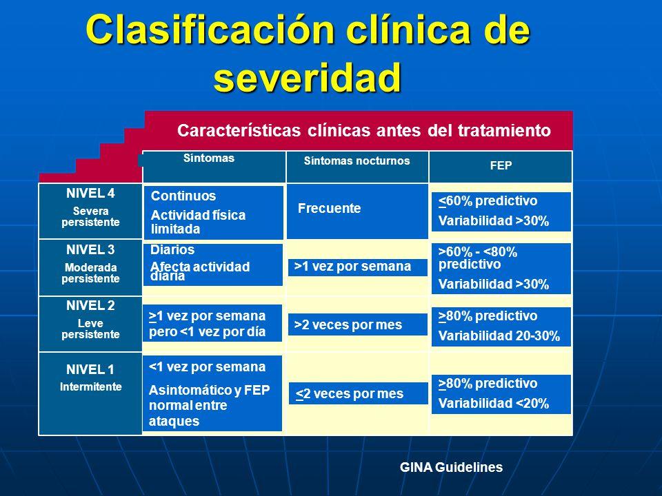 Clasificación clínica de severidad