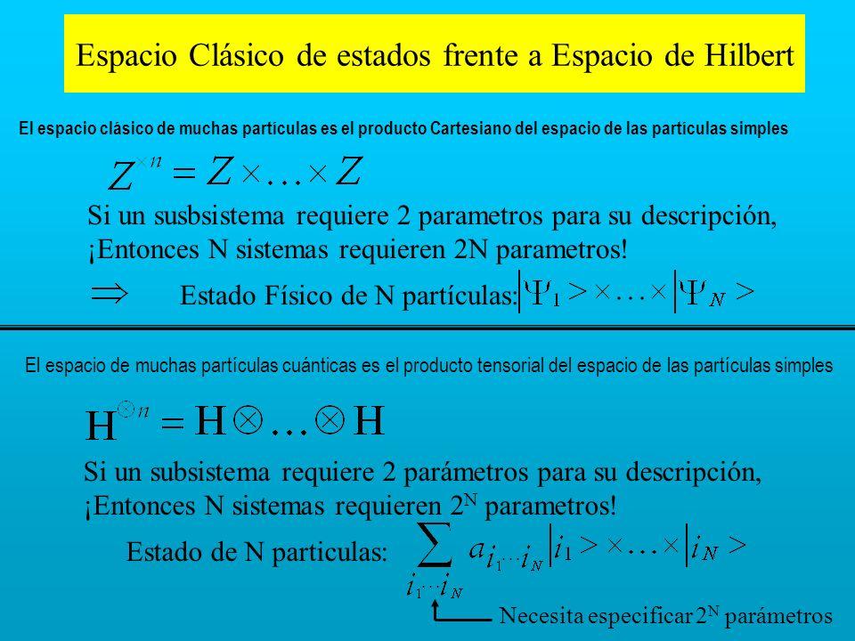 Espacio Clásico de estados frente a Espacio de Hilbert
