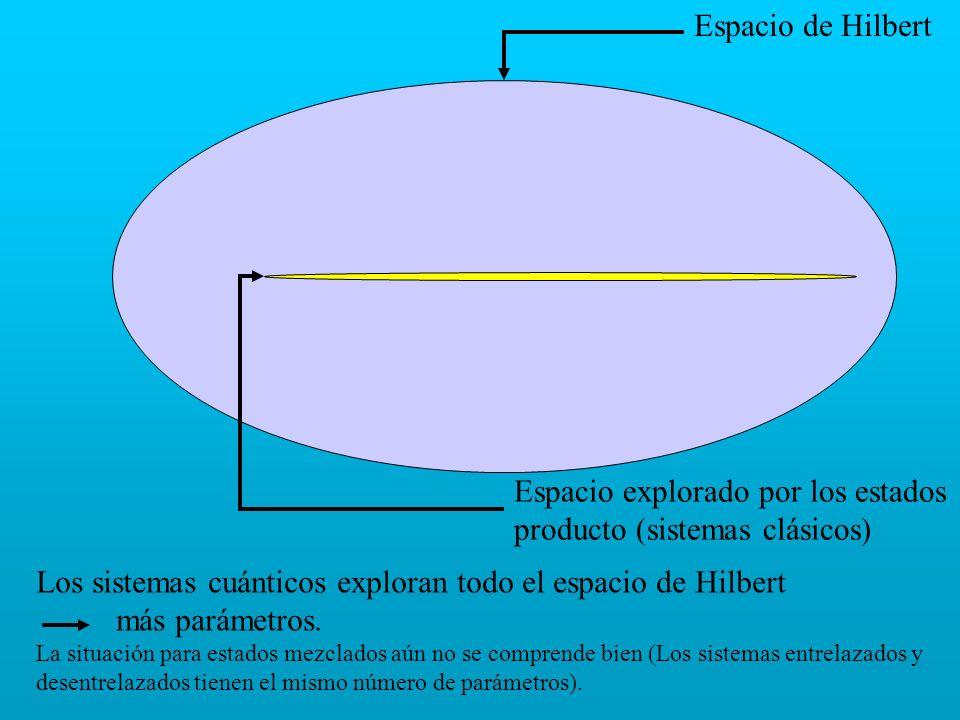 Espacio explorado por los estados producto (sistemas clásicos)