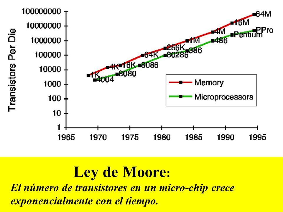 Ley de Moore: El número de transistores en un micro-chip crece exponencialmente con el tiempo.