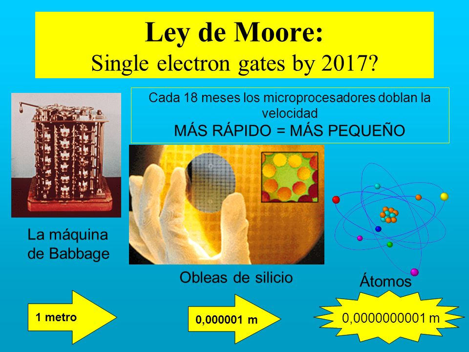 Ley de Moore: Single electron gates by 2017