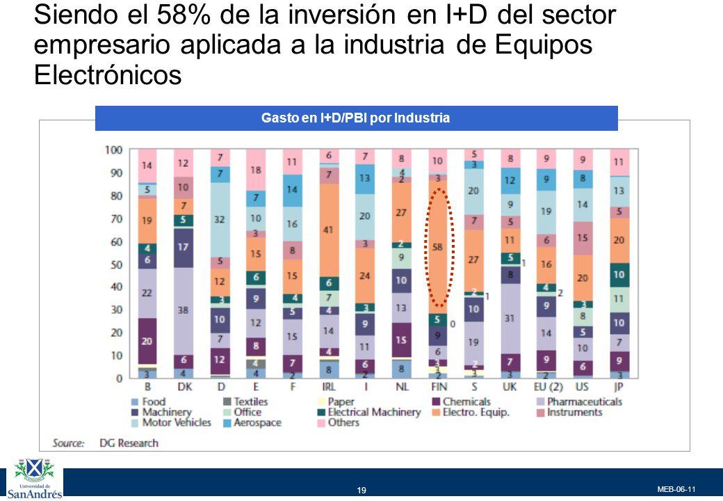 …y 64% aplicado a high tech , convirtiendose en el país con mayor contenido de alta tecnología en el destino de su I+D