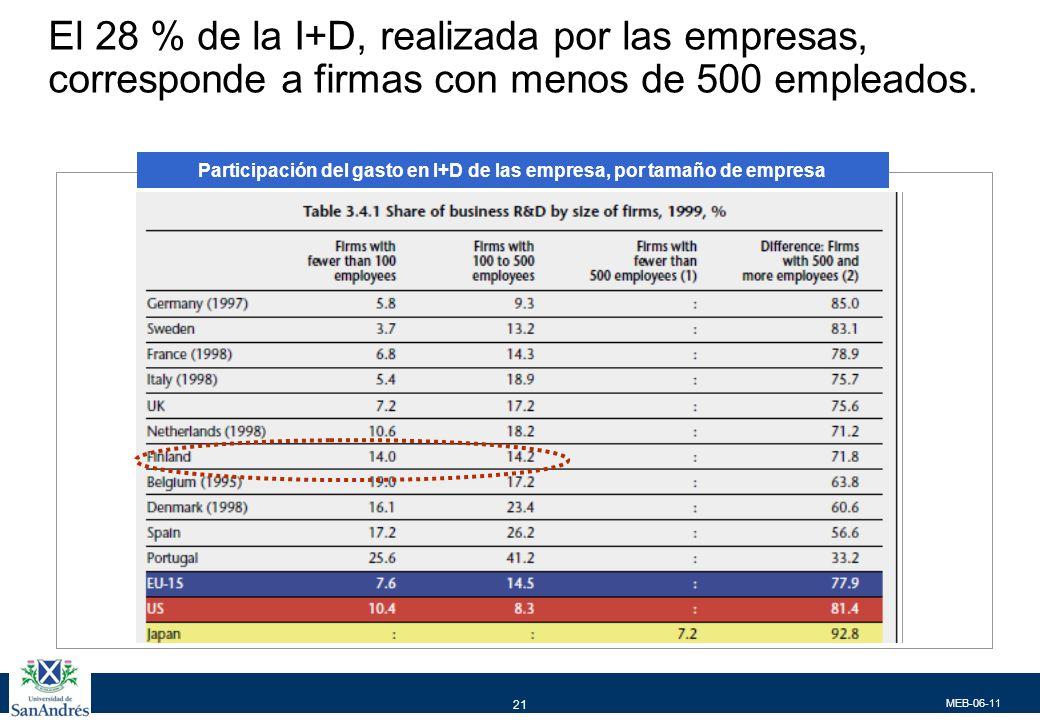 Ranking de Empresas Europeas por su inversión en i+D