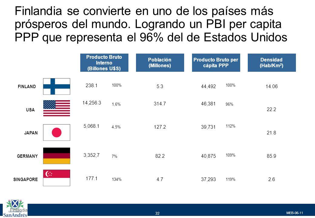 Y actualmente se encuentra entre los países más competitivos del mundo