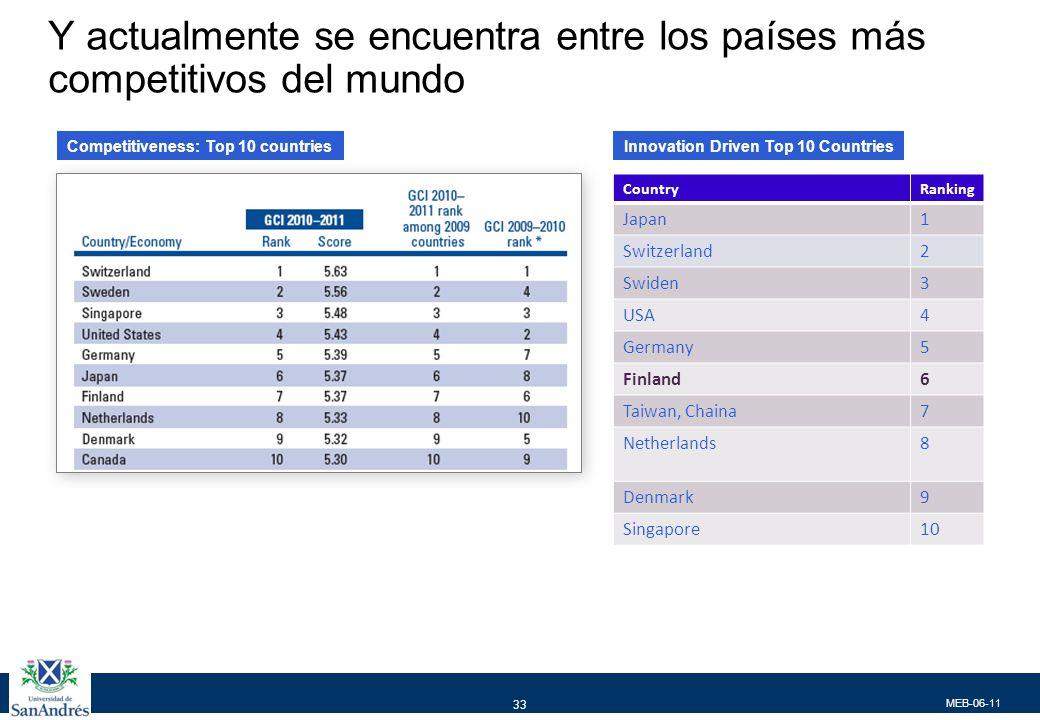Sus factores de éxito Finlandia 7 5 4 17 15 2 14 1 24 15 6 10 3 EEUU 4