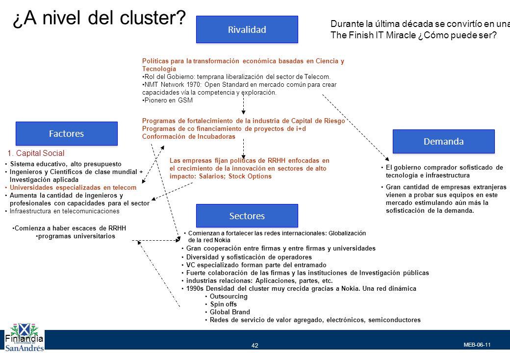 ¿A nivel del cluster Rivalidad Factores Demanda Sectores
