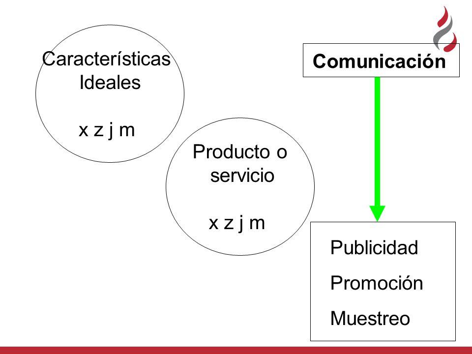 Características Ideales. x z j m. Comunicación. Producto o. servicio. x z j m. Publicidad. Promoción.