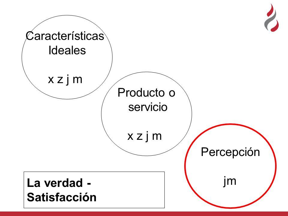 Características Ideales x z j m Producto o servicio x z j m Percepción jm La verdad - Satisfacción