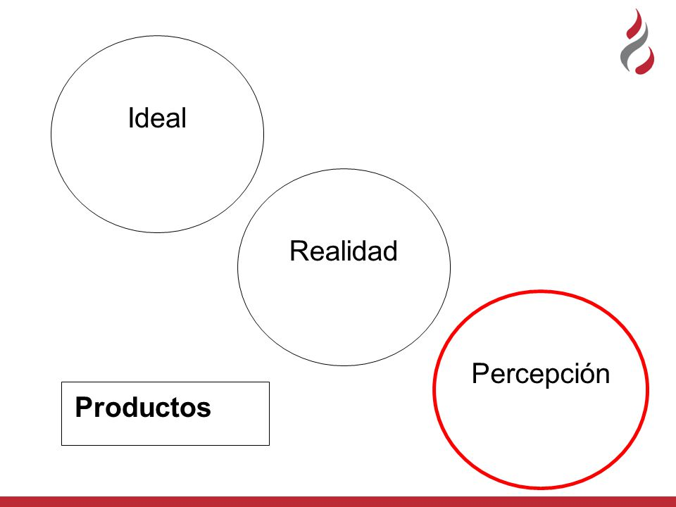 Ideal Realidad Percepción Productos
