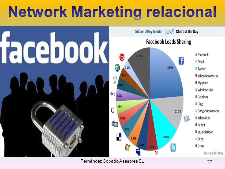 Network Marketing relacional