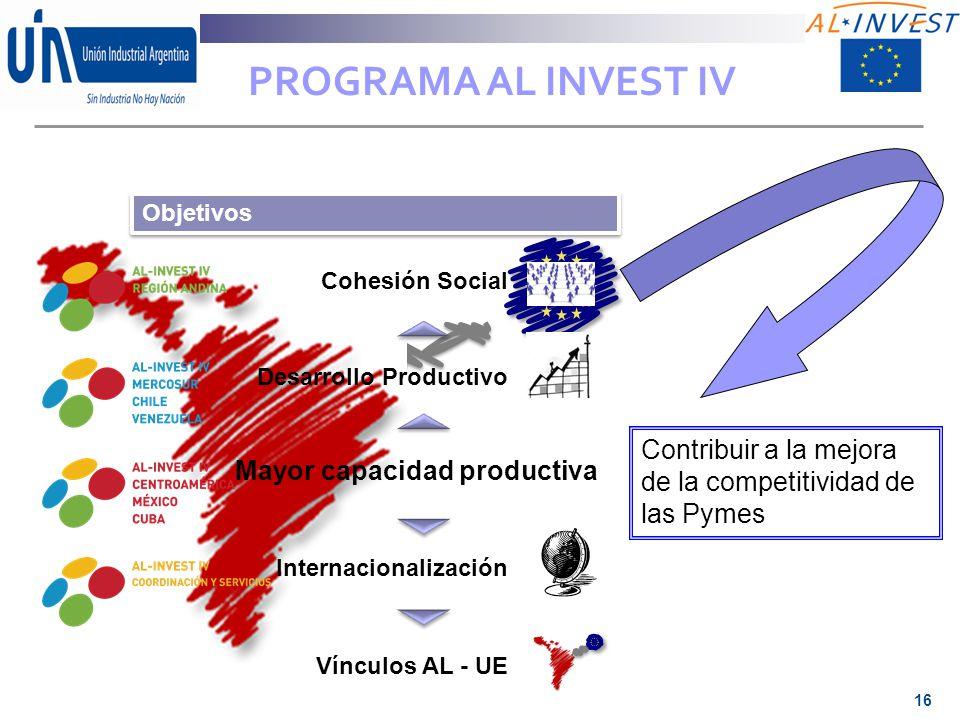 PROGRAMA AL INVEST IV Objetivos. Cohesión Social. Desarrollo Productivo. Contribuir a la mejora de la competitividad de las Pymes.