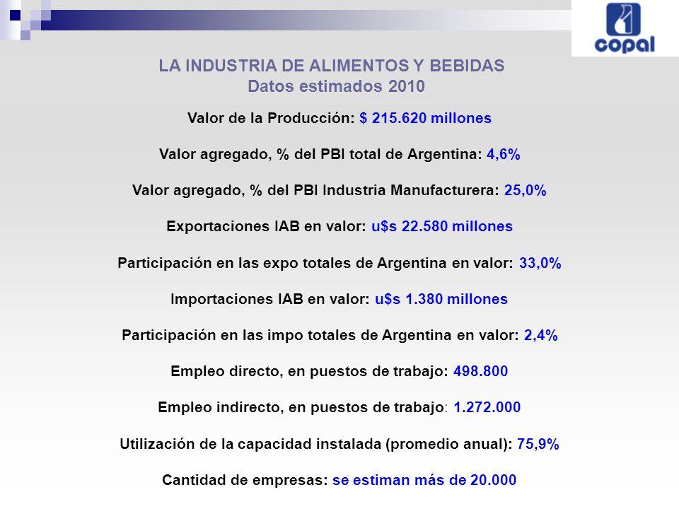 LA INDUSTRIA DE ALIMENTOS Y BEBIDAS Datos estimados 2010