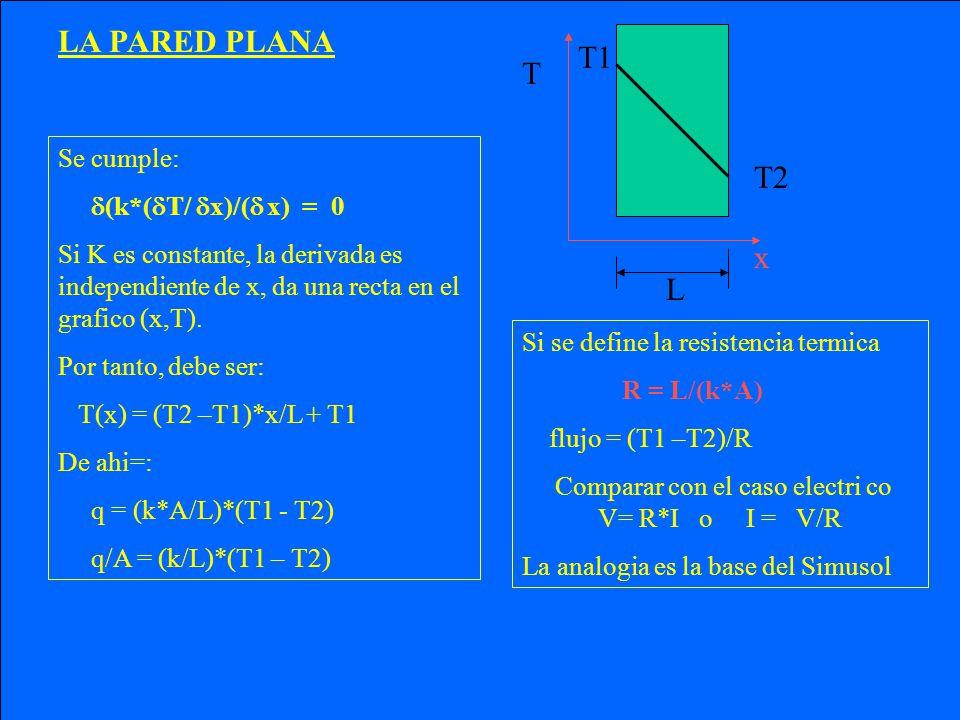 Comparar con el caso electri co V= R*I o I = V/R