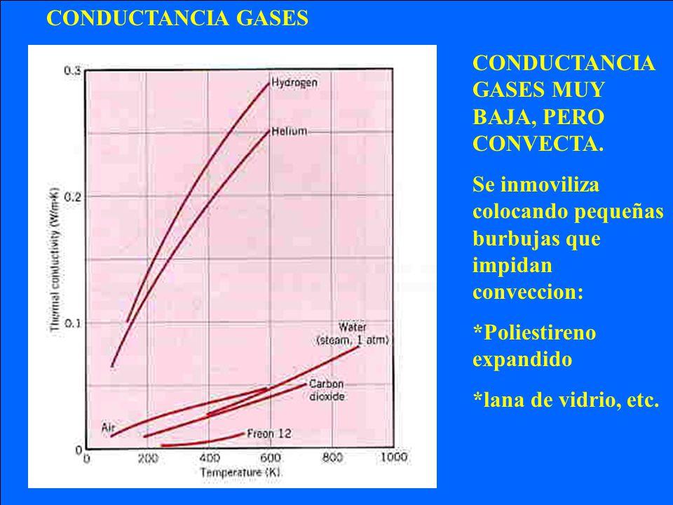 CONDUCTANCIA GASES CONDUCTANCIA GASES MUY BAJA, PERO CONVECTA. Se inmoviliza colocando pequeñas burbujas que impidan conveccion: