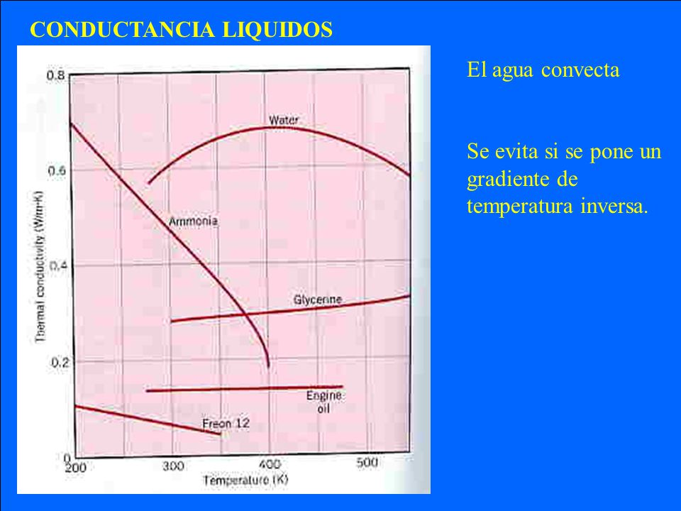 CONDUCTANCIA LIQUIDOS
